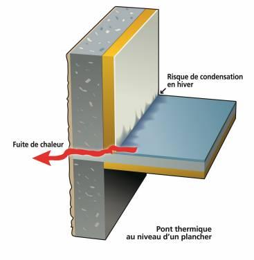 Supprimer les ponts thermiques
